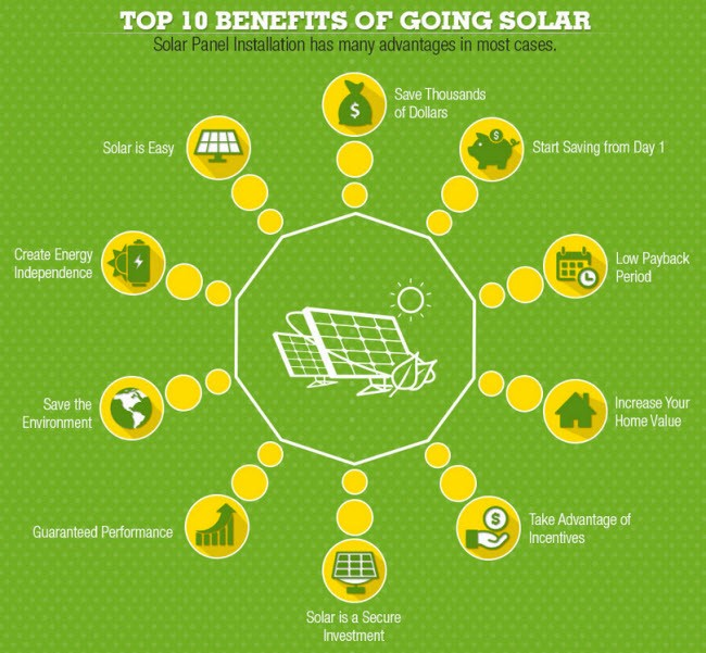 This Infographic Details The Benefits Of Solar Power - Green ...