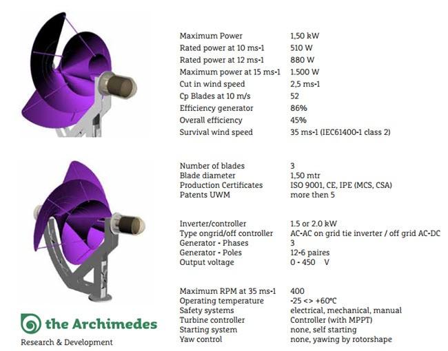Archimedes Wind Generator