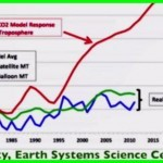 Temperature predictions vs reality