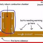 super efficient wood stove