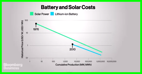 Battery costs