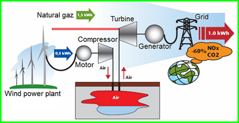 compressed air storage