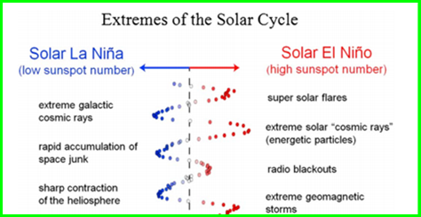 solar cycles