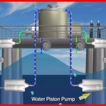 piston pumps for ocean energy
