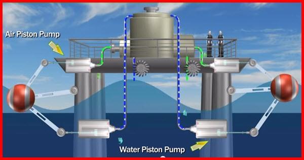 piston pumps for ocean energy