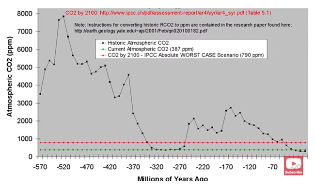 Historical CO2 Levels