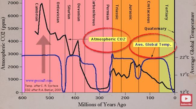 Historical CO2 and Temperature Levels