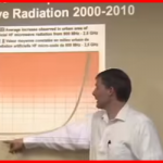 Microwave Radiation Levels Over Time